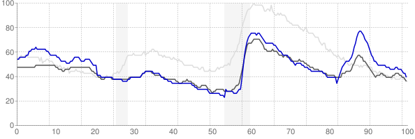 Casper, Wyoming monthly unemployment rate chart